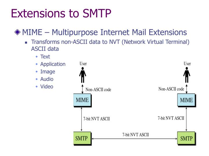 Extensions to SMTP