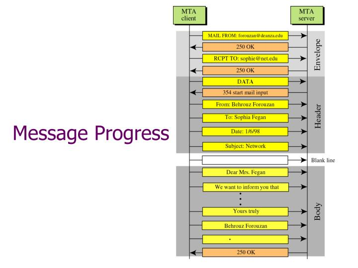 Message Progress