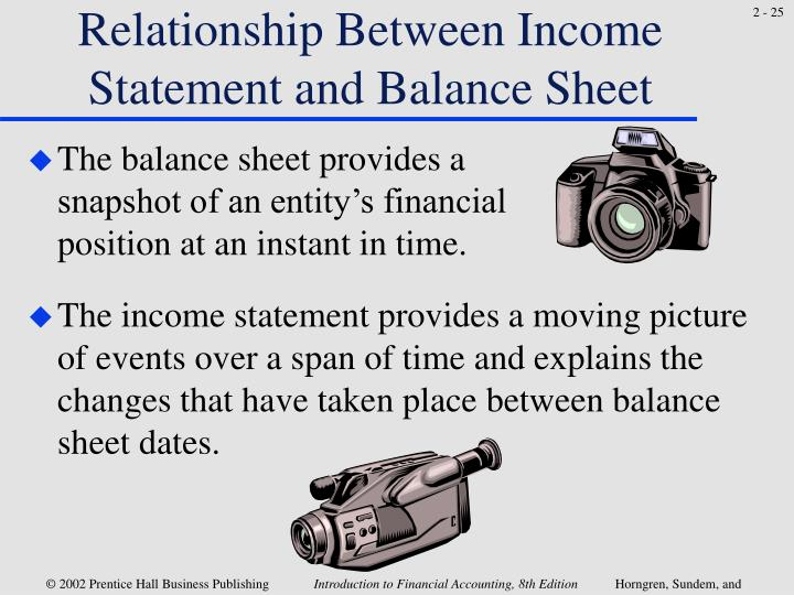 Relationship Between Income Statement and Balance Sheet