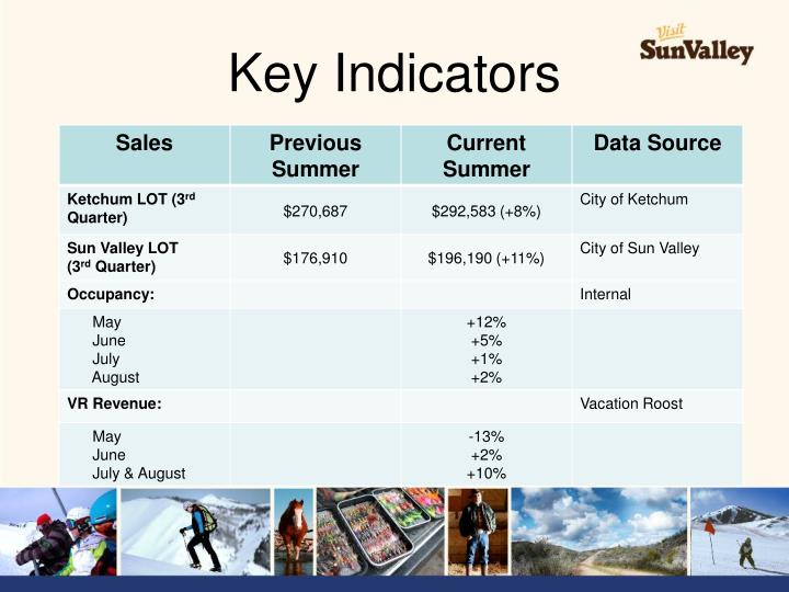 Key Indicators