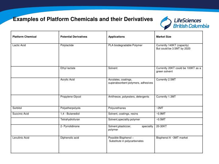 Examples of Platform Chemicals and their Derivatives