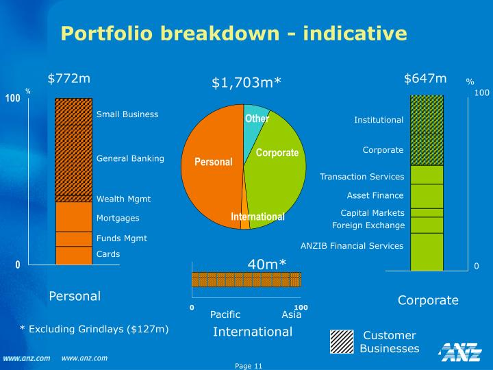 Portfolio breakdown - indicative