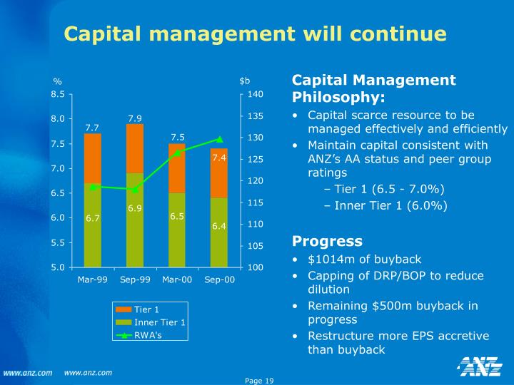 Capital management will continue