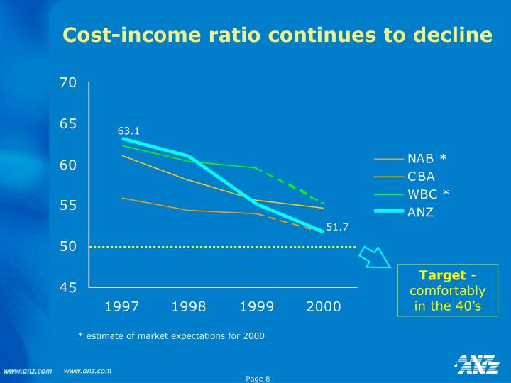 Cost-income ratio continues to decline