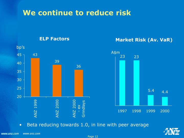 We continue to reduce risk