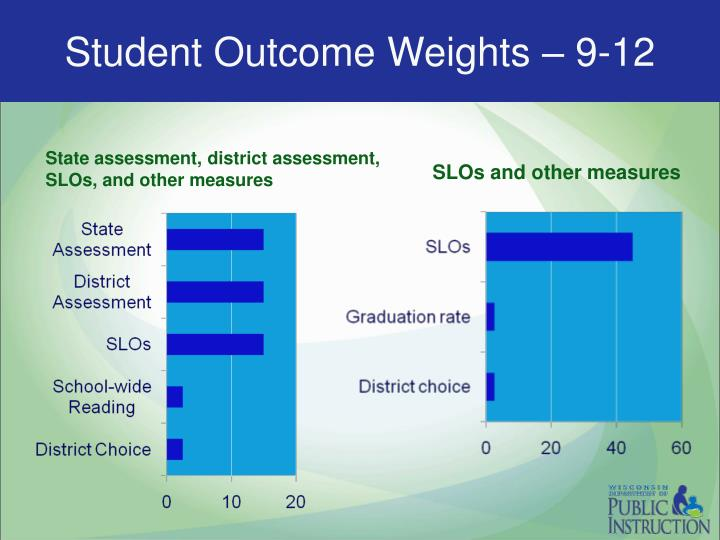 Student Outcome Weights – 9-12