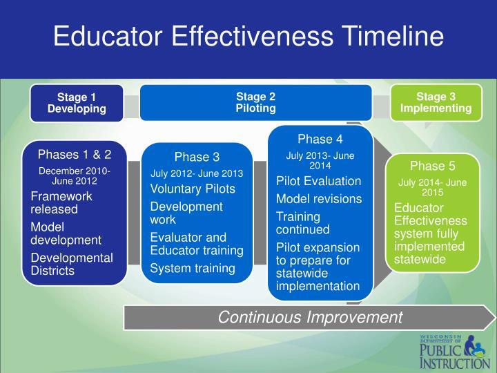 Educator Effectiveness Timeline