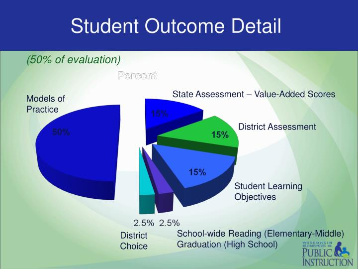 Student Outcome Detail
