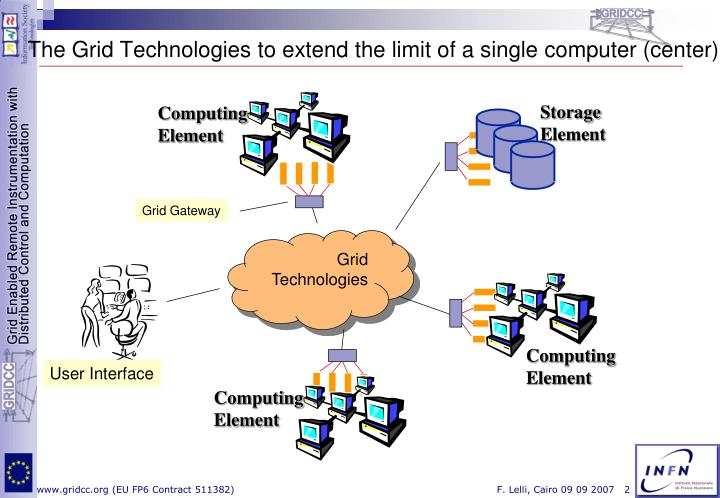 The Grid Technologies to extend the limit of a single computer (center)