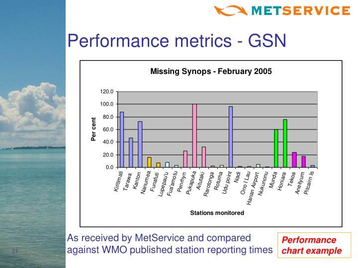 Performance metrics - GSN