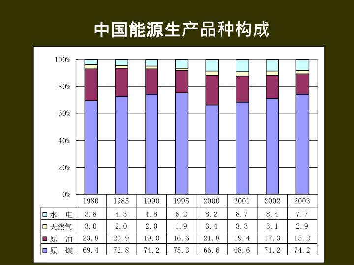 中国能源生产品种构成