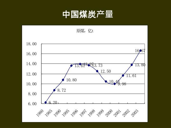 中国煤炭产量