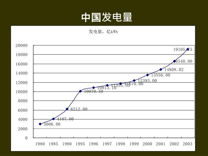 中国发电量