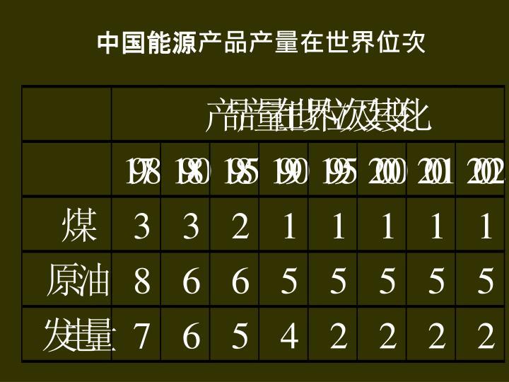 中国能源产品产量在世界位次
