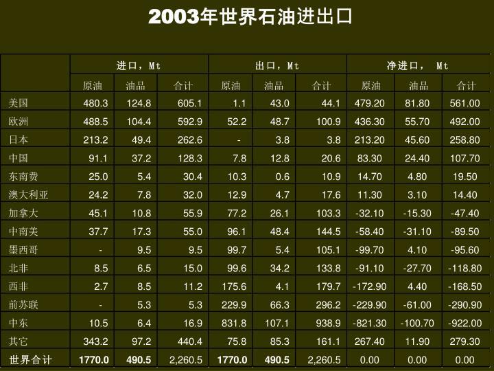 2003年世界石油进出口