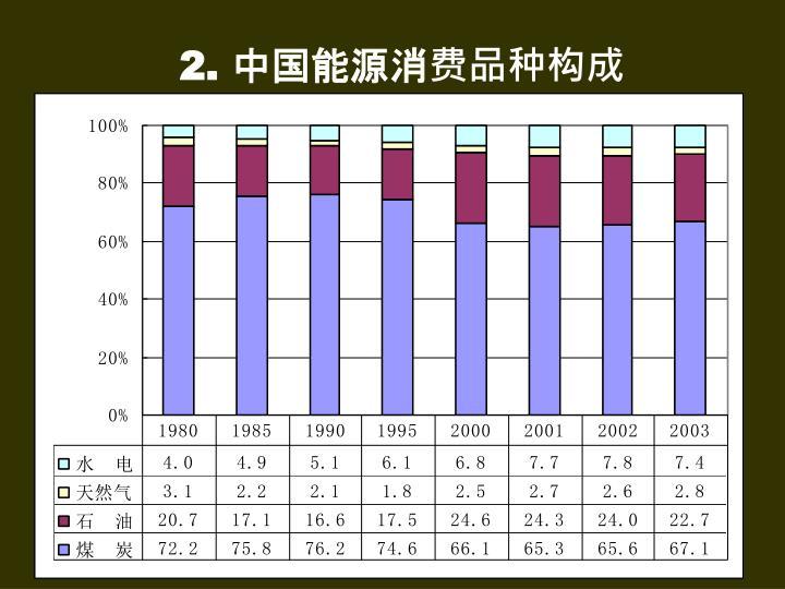 2. 中国能源消费品种构成