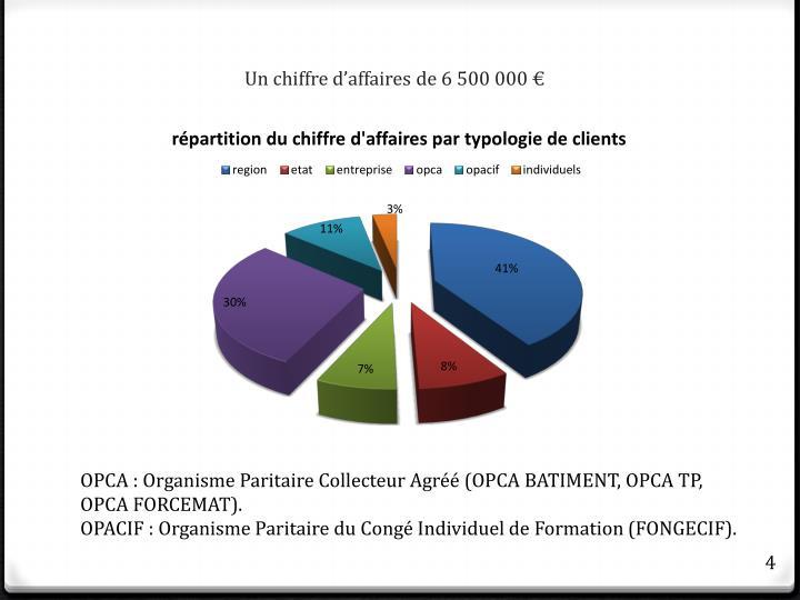 Un chiffre d'affaires de 6 500 000 €