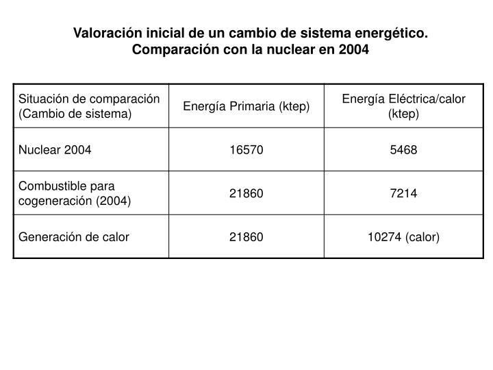 Valoración inicial de un cambio de sistema energético.