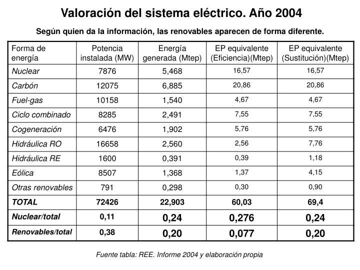 Valoración del sistema eléctrico. Año 2004