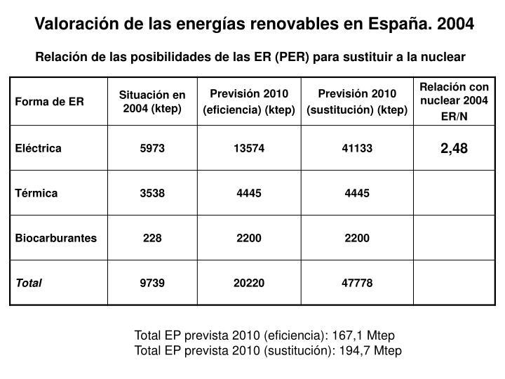Valoración de las energías renovables en España. 2004