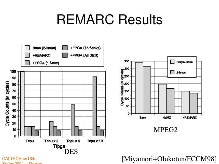 REMARC Results