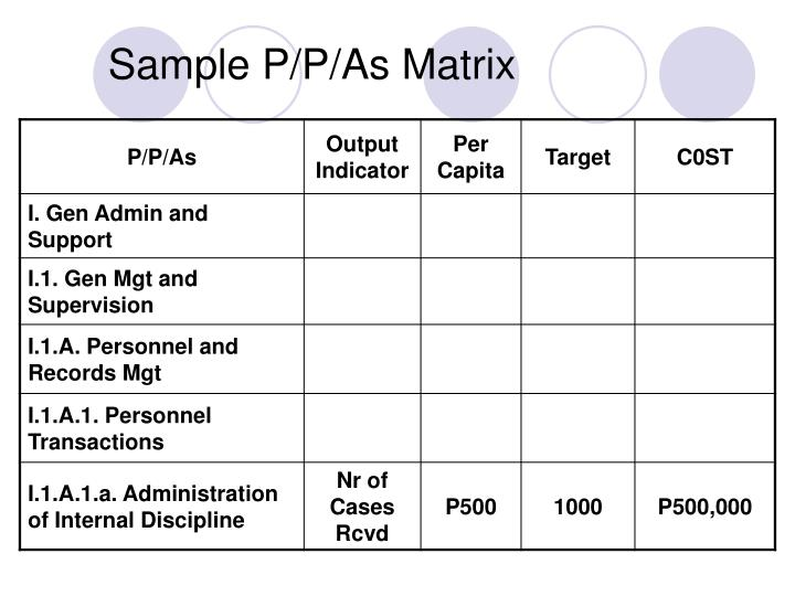 Sample P/P/As Matrix