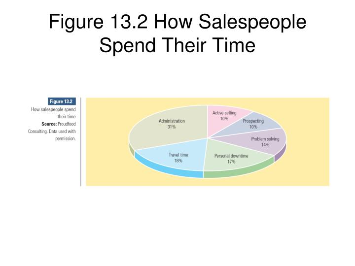 Figure 13.2 How Salespeople Spend Their Time