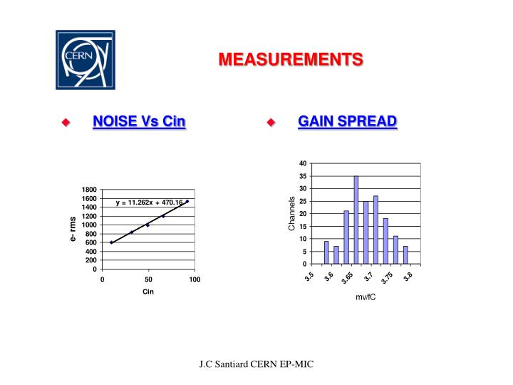 NOISE Vs Cin