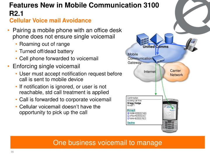 Features New in Mobile Communication 3100 R2.1