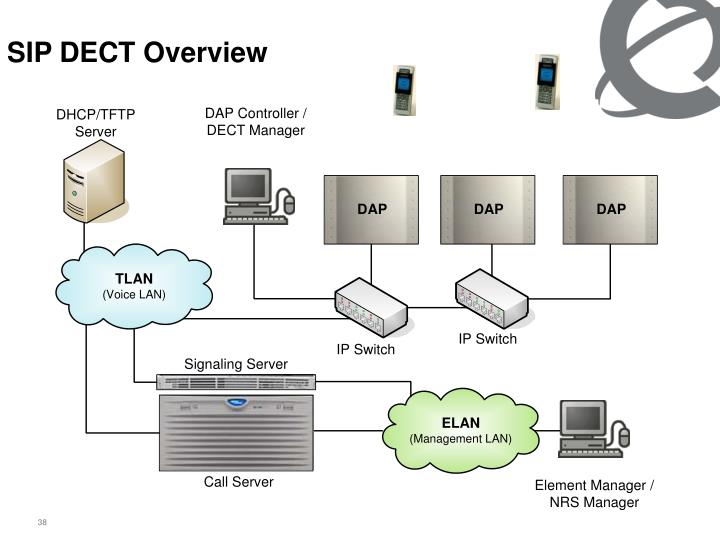 SIP DECT Overview
