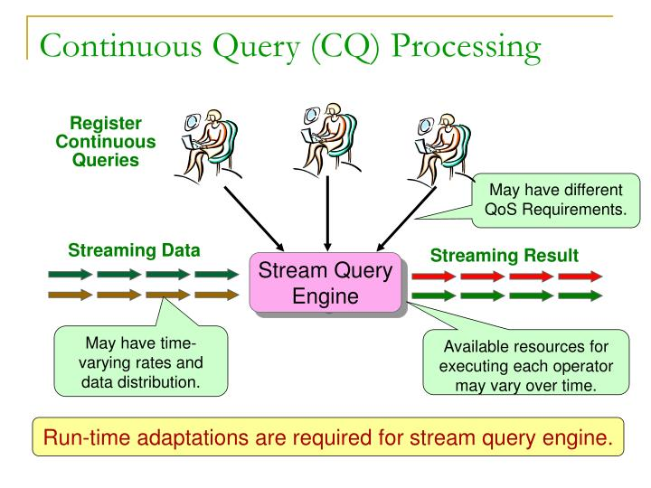 Continuous Query (CQ) Processing