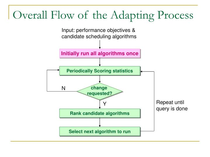 Overall Flow of the Adapting Process