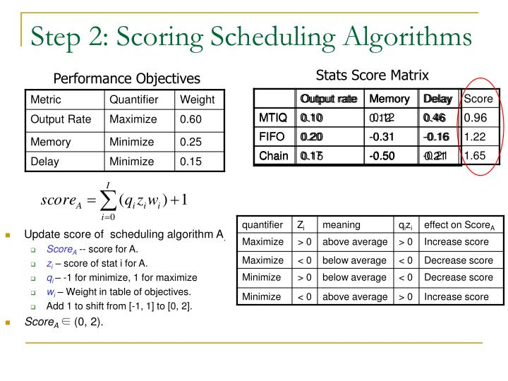 Step 2: Scoring Scheduling Algorithms