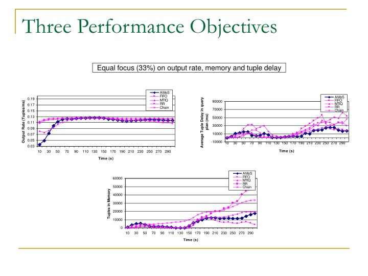 Three Performance Objectives