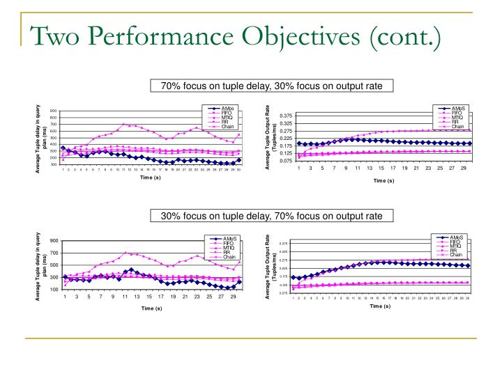 Two Performance Objectives (cont.)