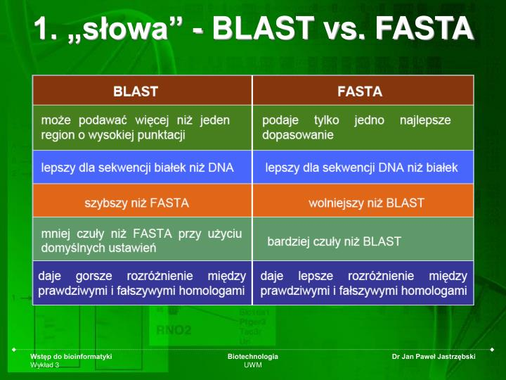"""1. """"słowa"""" - BLAST vs. FASTA"""