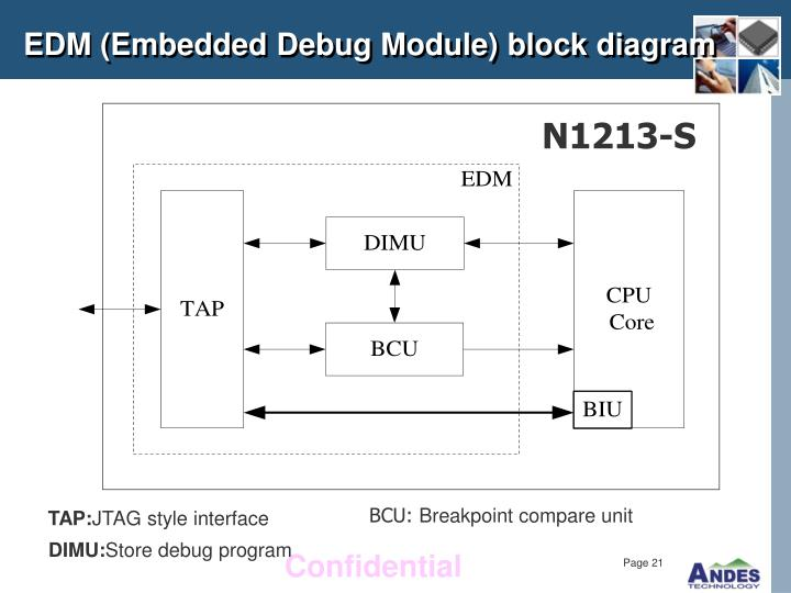 EDM (Embedded Debug Module) block diagram