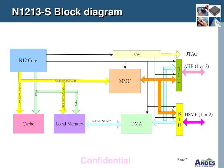 N1213-S Block diagram