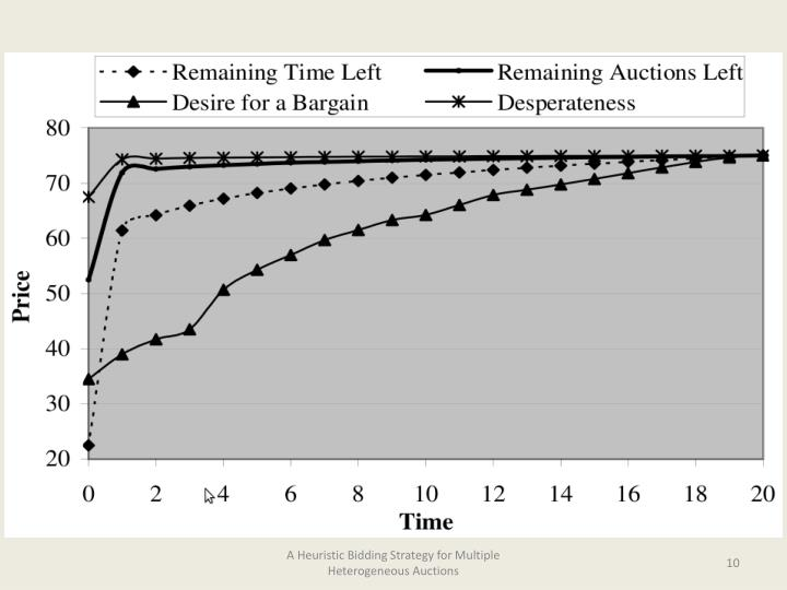 A Heuristic Bidding Strategy for Multiple Heterogeneous Auctions