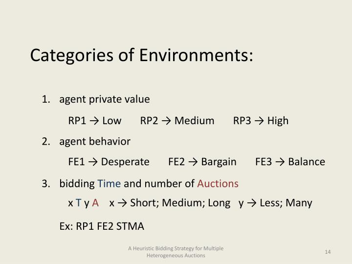 Categories of Environments:
