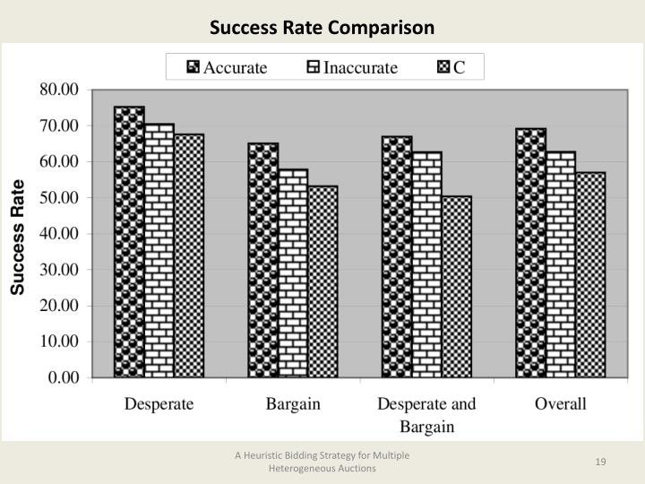 Success Rate Comparison
