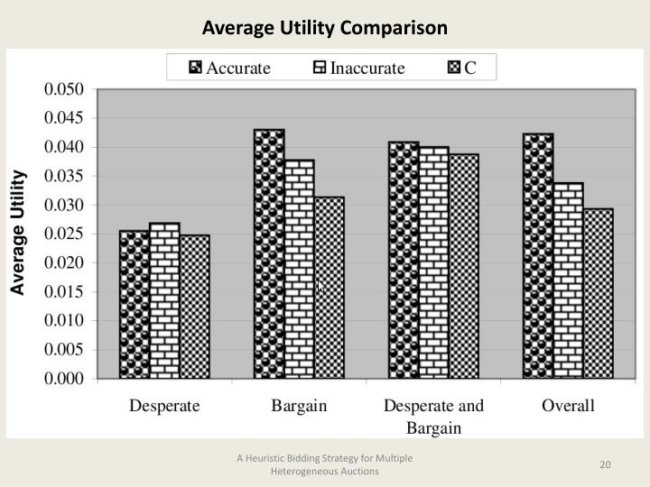Average Utility Comparison