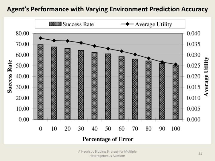 Agent's Performance with Varying Environment Prediction Accuracy