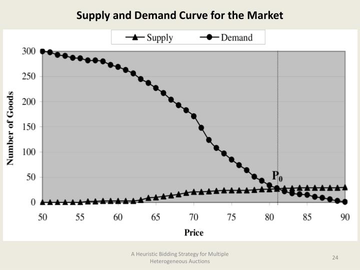 Supply and Demand Curve for the Market