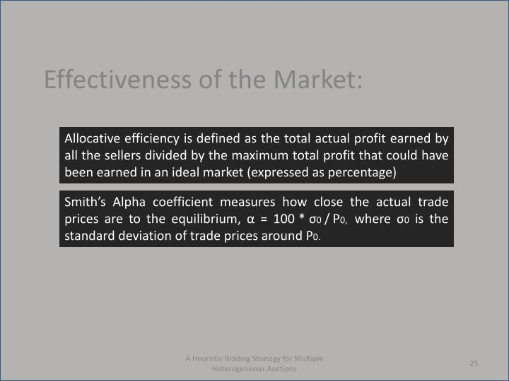Effectiveness of the Market:
