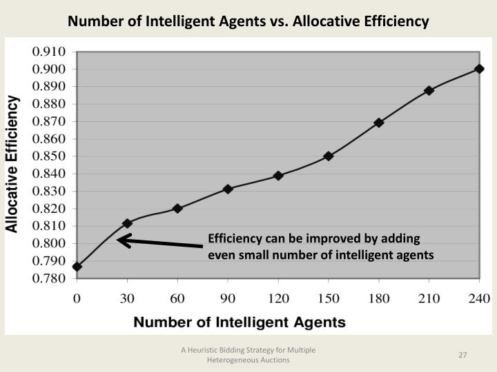 Number of Intelligent Agents vs. Allocative Efficiency