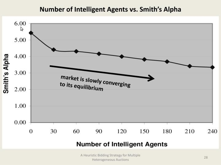 Number of Intelligent Agents vs. Smith's Alpha