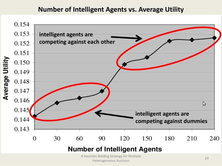 Number of Intelligent Agents vs. Average Utility
