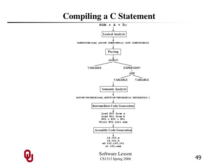 Compiling a C Statement