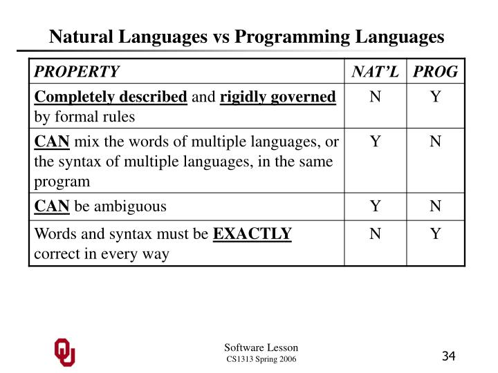 Natural Languages vs Programming Languages